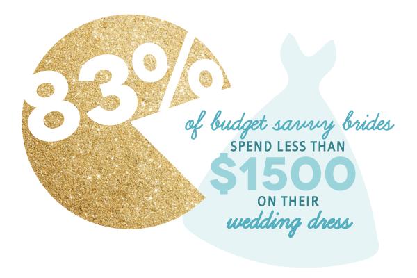 wedding-dress-budget