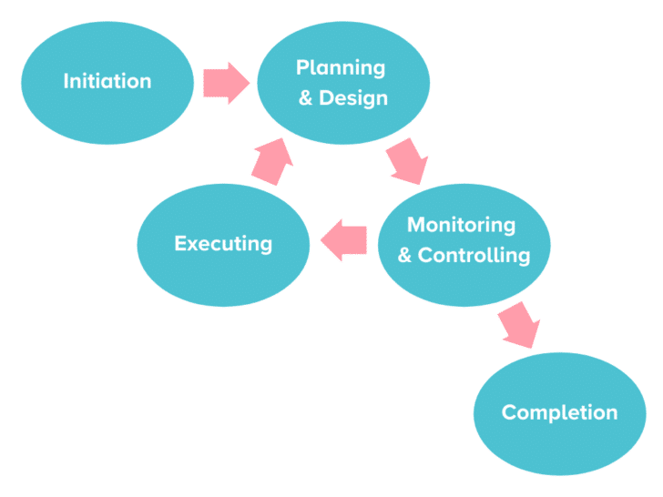 Wedding Project Management Flow Chart