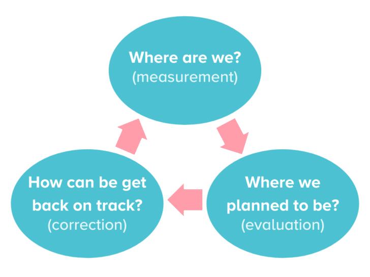 Wedding Project Management: Monitoring Phase