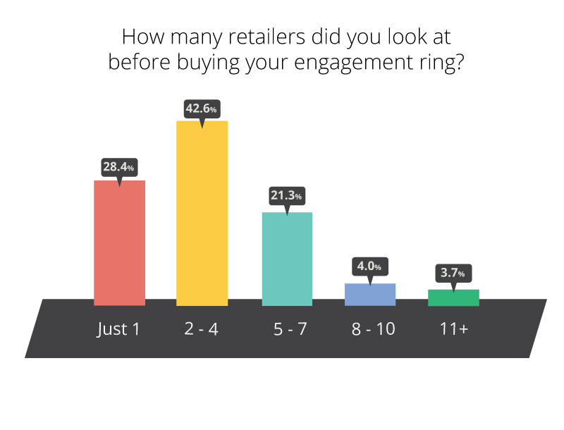 Engagement Ring Stats Infographic