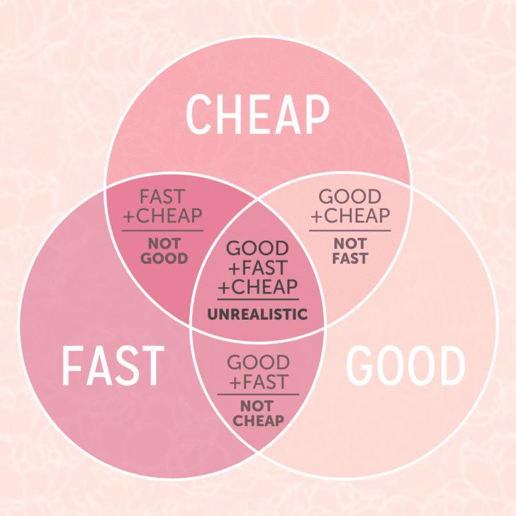 Good Fast Cheap